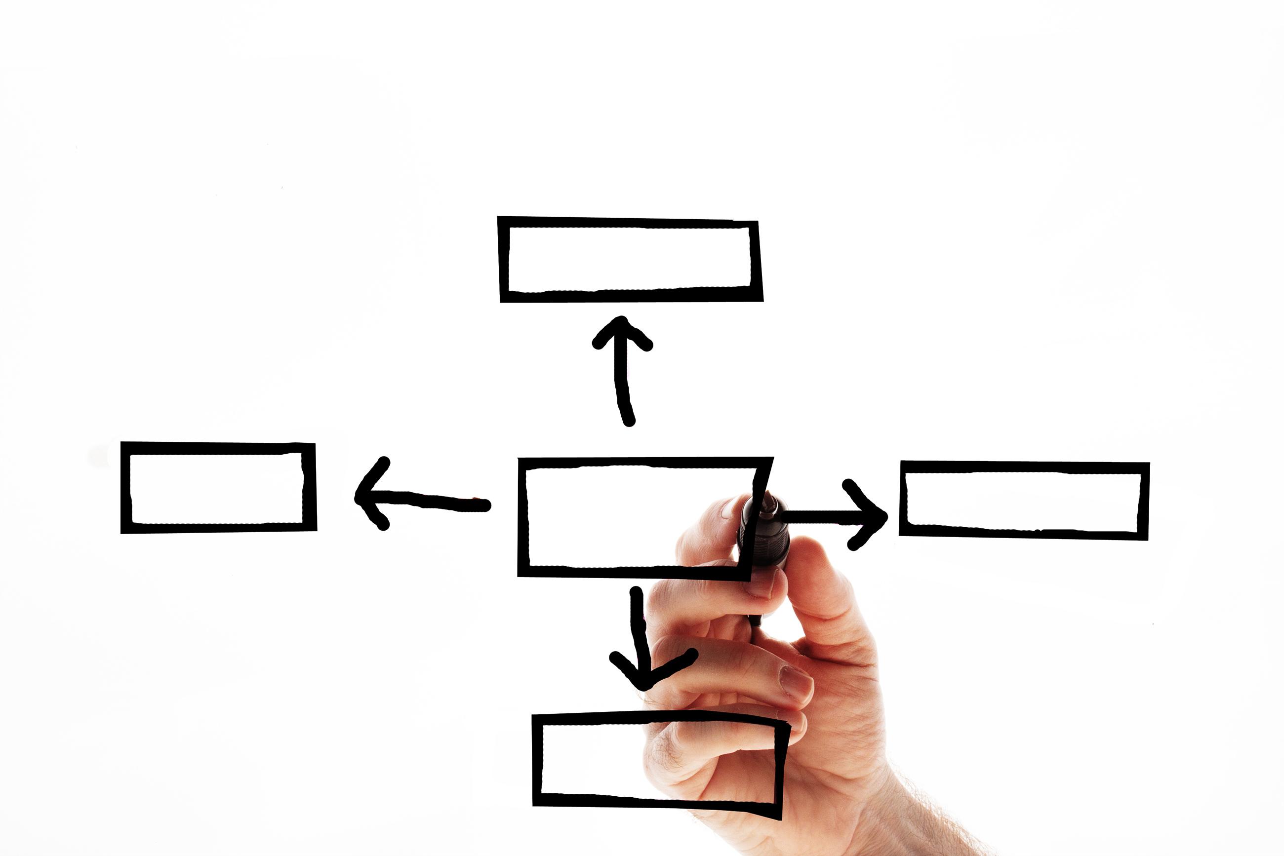 Bachelorarbeit Einleitung Kapitelgliederung roter Faden